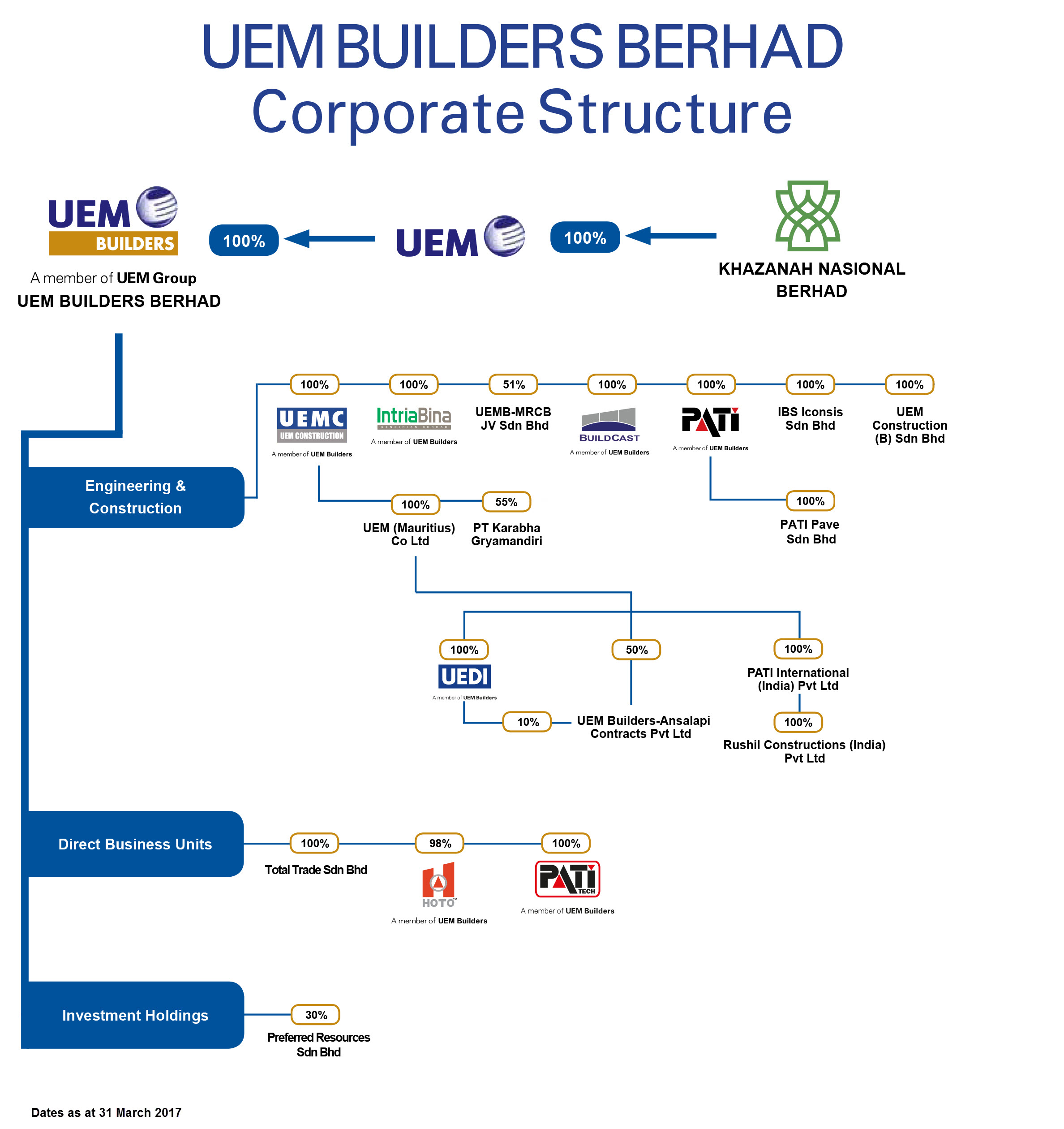 UEMB Corporate Structure 03 April 2017
