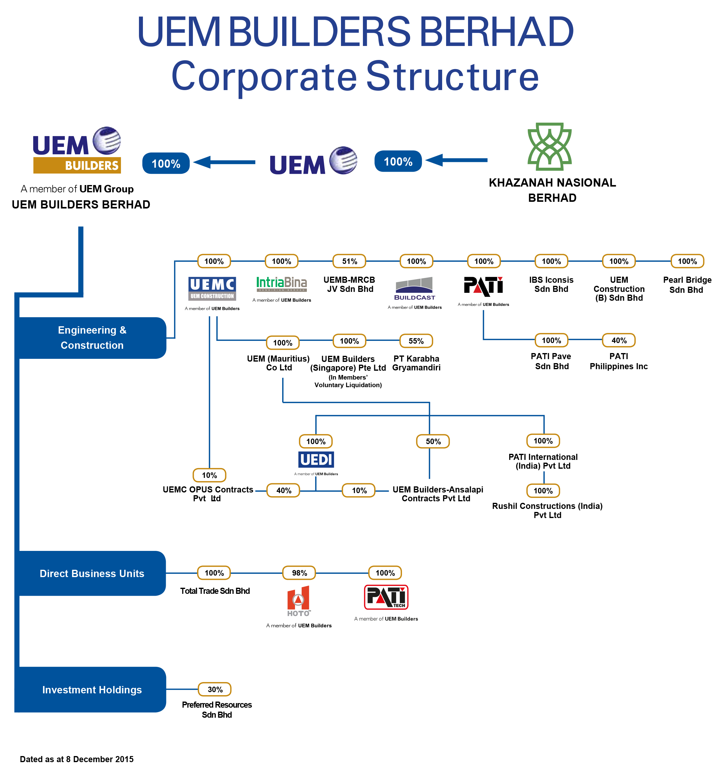 Uem Builders Berhad Corporate Structure